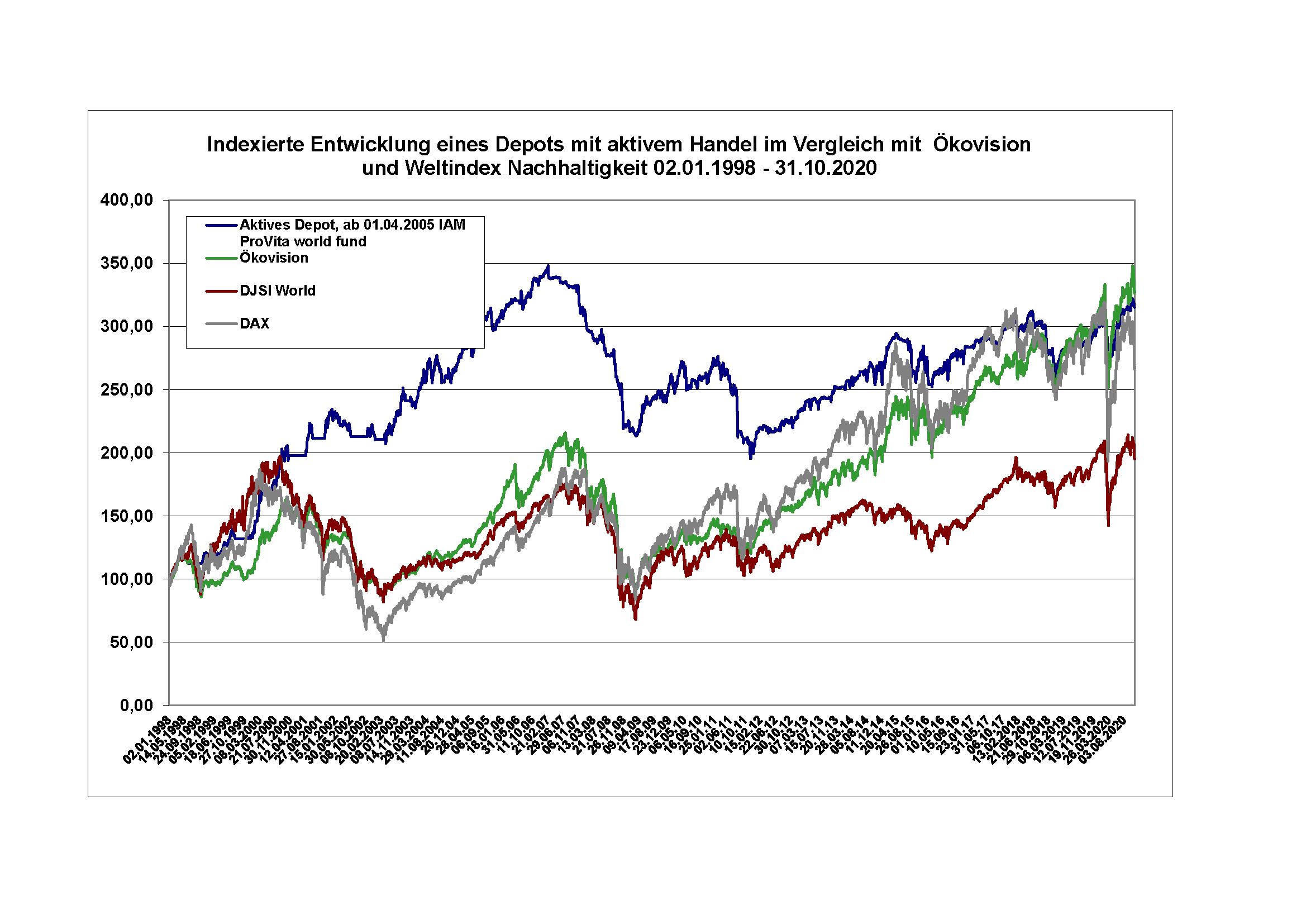 ProVita world fund Performancevergleich